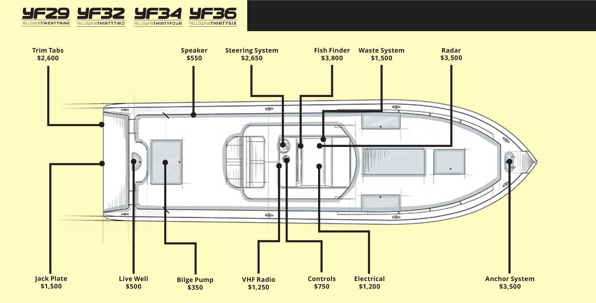 Yellow Fin Y29-Y32-Y34-Y36